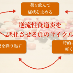 逆流性食道炎を完治させることはできる?治癒させることが目的ならば・・・